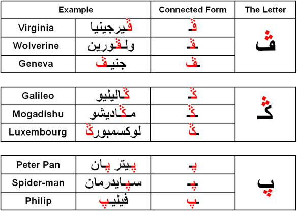 Foreign Sounds Not Found In Arabic Softarabic Com